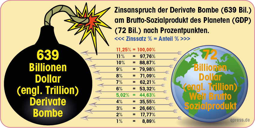 Wann platzt die Derivaten-Bombe?